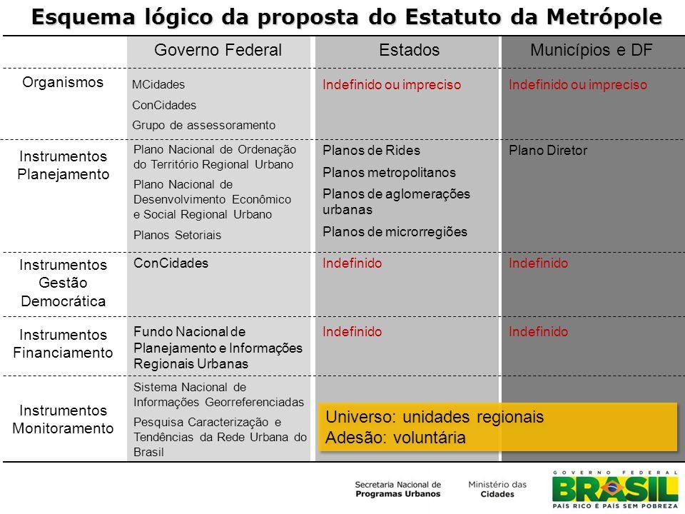 Esquema lógico da proposta do Estatuto da Metrópole Governo FederalEstadosMunicípios e DF Organismos Instrumentos Gestão Democrática Instrumentos Plan