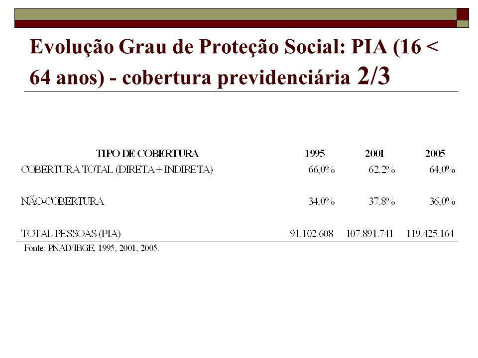 Evolução Grau de Proteção Social: PIA (16 < 64 anos) - cobertura previdenciária 2/3