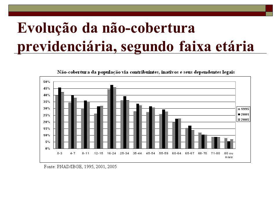 Evolução da não-cobertura previdenciária, segundo faixa etária