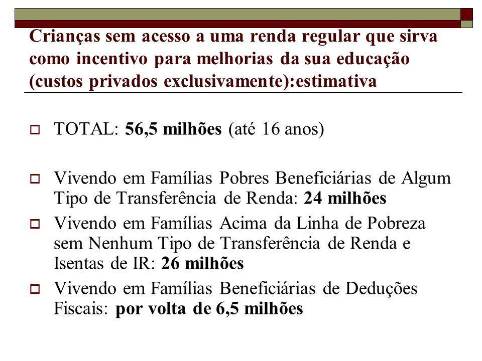 Crianças sem acesso a uma renda regular que sirva como incentivo para melhorias da sua educação (custos privados exclusivamente):estimativa TOTAL: 56,5 milhões (até 16 anos) Vivendo em Famílias Pobres Beneficiárias de Algum Tipo de Transferência de Renda: 24 milhões Vivendo em Famílias Acima da Linha de Pobreza sem Nenhum Tipo de Transferência de Renda e Isentas de IR: 26 milhões Vivendo em Famílias Beneficiárias de Deduções Fiscais: por volta de 6,5 milhões