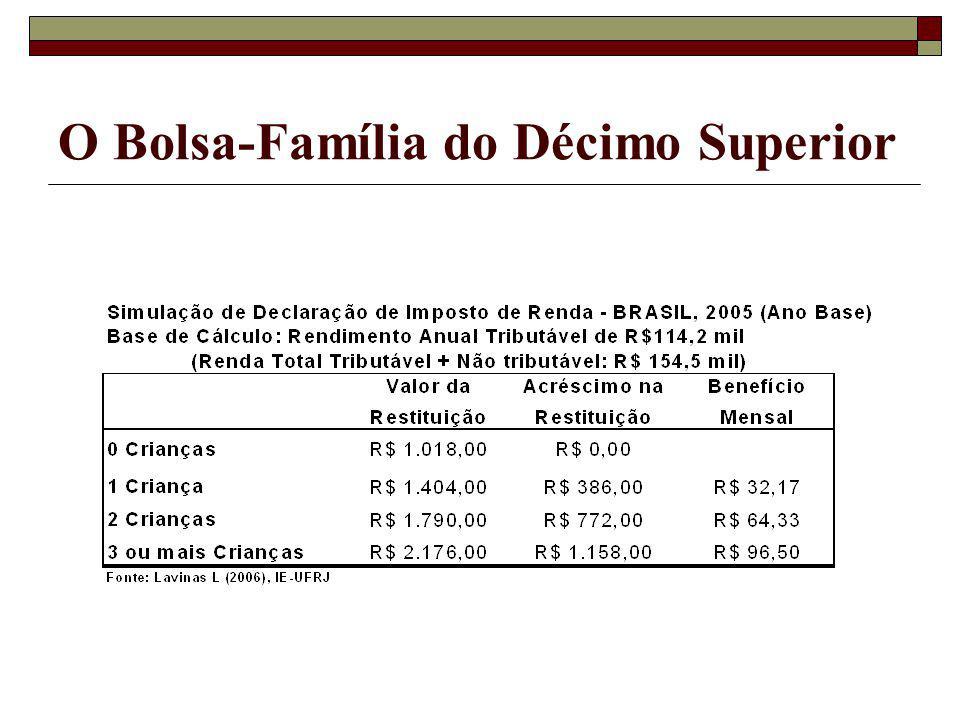 O Bolsa-Família do Décimo Superior