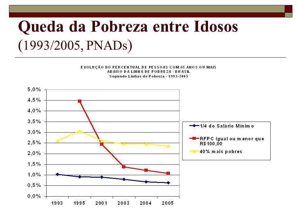Queda da Pobreza entre Idosos ( 1993/2005, PNADs )