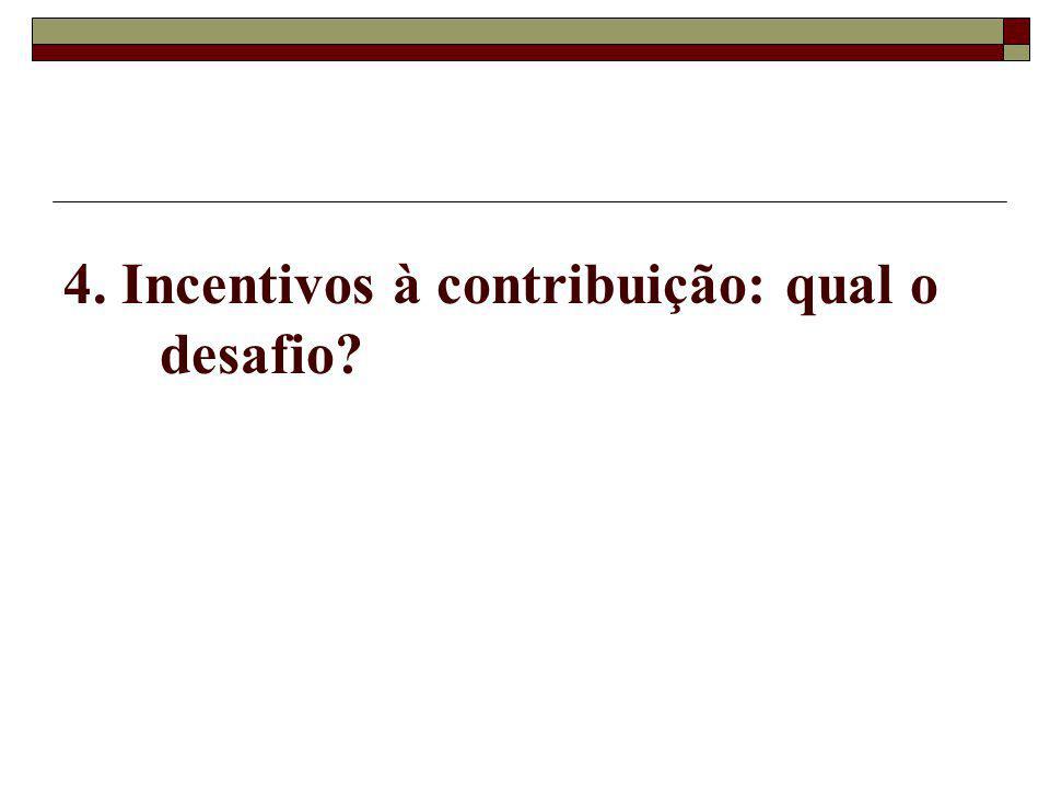 4. Incentivos à contribuição: qual o desafio