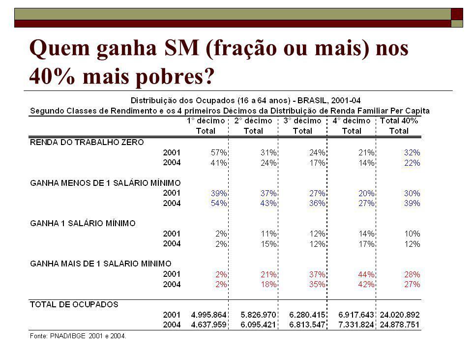 Quem ganha SM (fração ou mais) nos 40% mais pobres