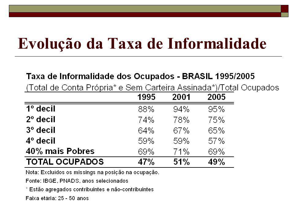 Evolução da Taxa de Informalidade