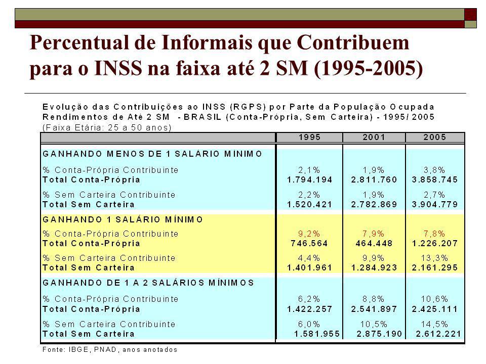 Percentual de Informais que Contribuem para o INSS na faixa até 2 SM (1995-2005)