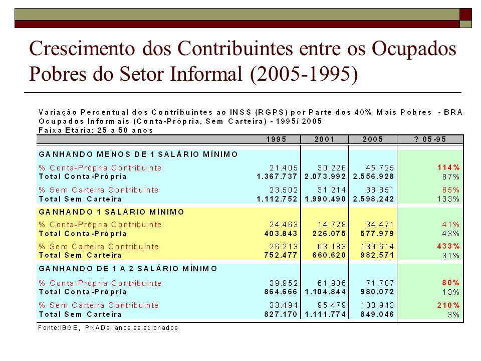 Crescimento dos Contribuintes entre os Ocupados Pobres do Setor Informal (2005-1995)