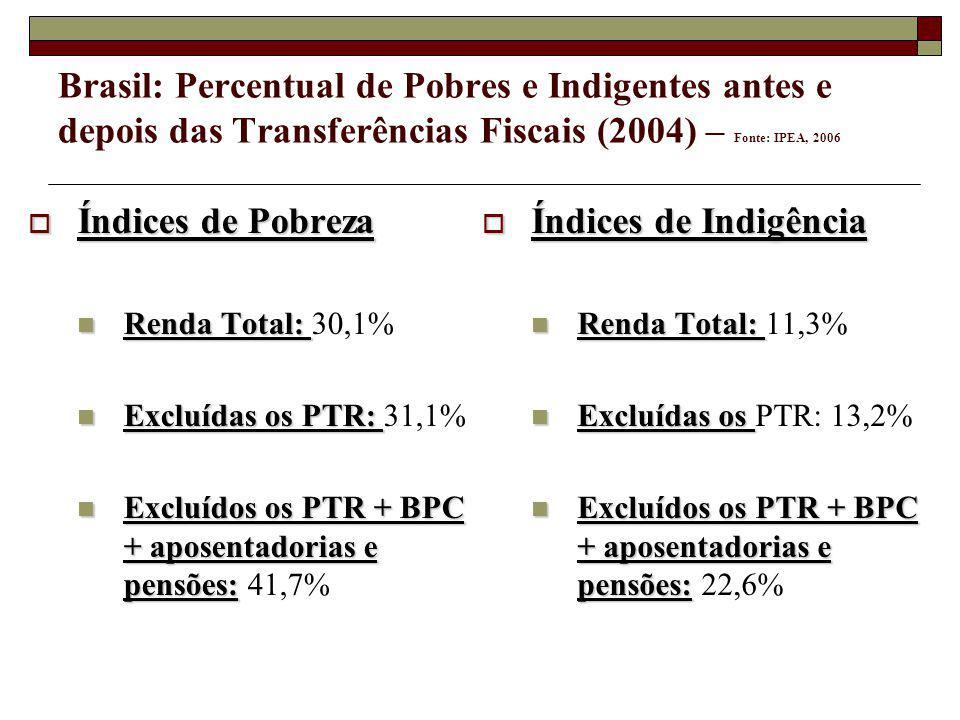 Brasil: Percentual de Pobres e Indigentes antes e depois das Transferências Fiscais (2004) – Fonte: IPEA, 2006 Índices de Pobreza Índices de Pobreza Renda Total: Renda Total: 30,1% Excluídas os PTR: Excluídas os PTR: 31,1% Excluídos os PTR + BPC + aposentadorias e pensões: Excluídos os PTR + BPC + aposentadorias e pensões: 41,7% Índices de Indigência Índices de Indigência Renda Total: Renda Total: 11,3% Excluídas os Excluídas os PTR: 13,2% Excluídos os PTR + BPC + aposentadorias e pensões: Excluídos os PTR + BPC + aposentadorias e pensões: 22,6%