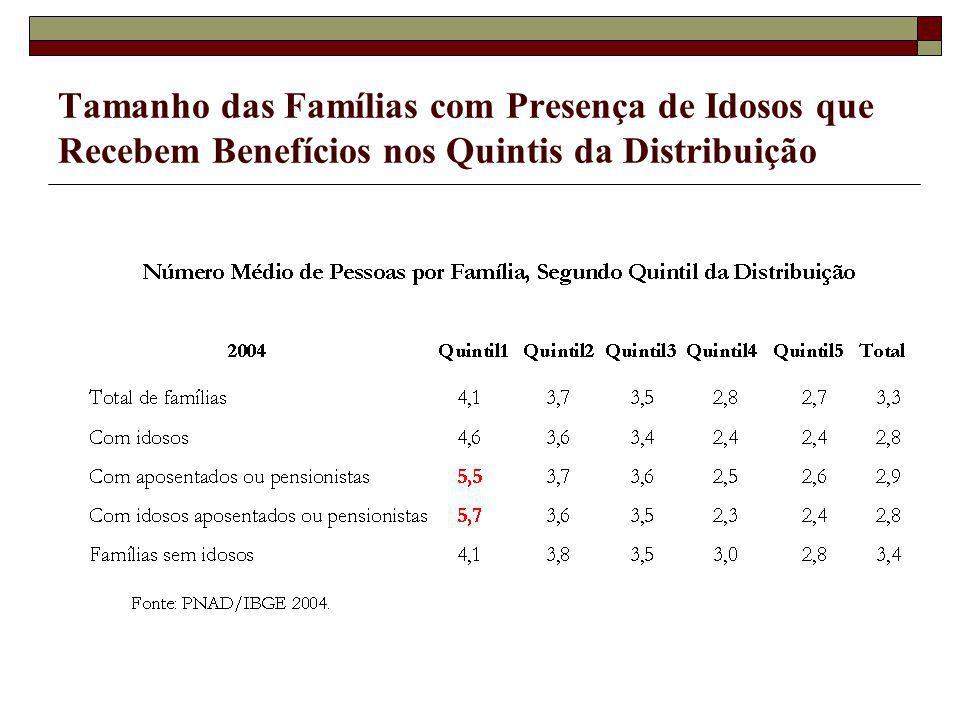Tamanho das Famílias com Presença de Idosos que Recebem Benefícios nos Quintis da Distribuição