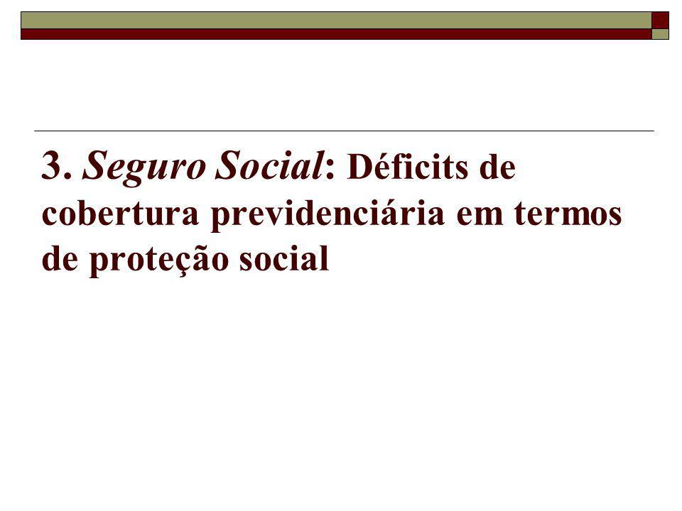 3. Seguro Social: Déficits de cobertura previdenciária em termos de proteção social