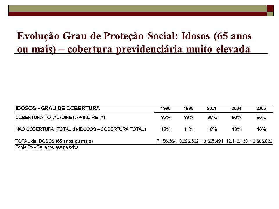 Evolução Grau de Proteção Social: Idosos (65 anos ou mais) – cobertura previdenciária muito elevada