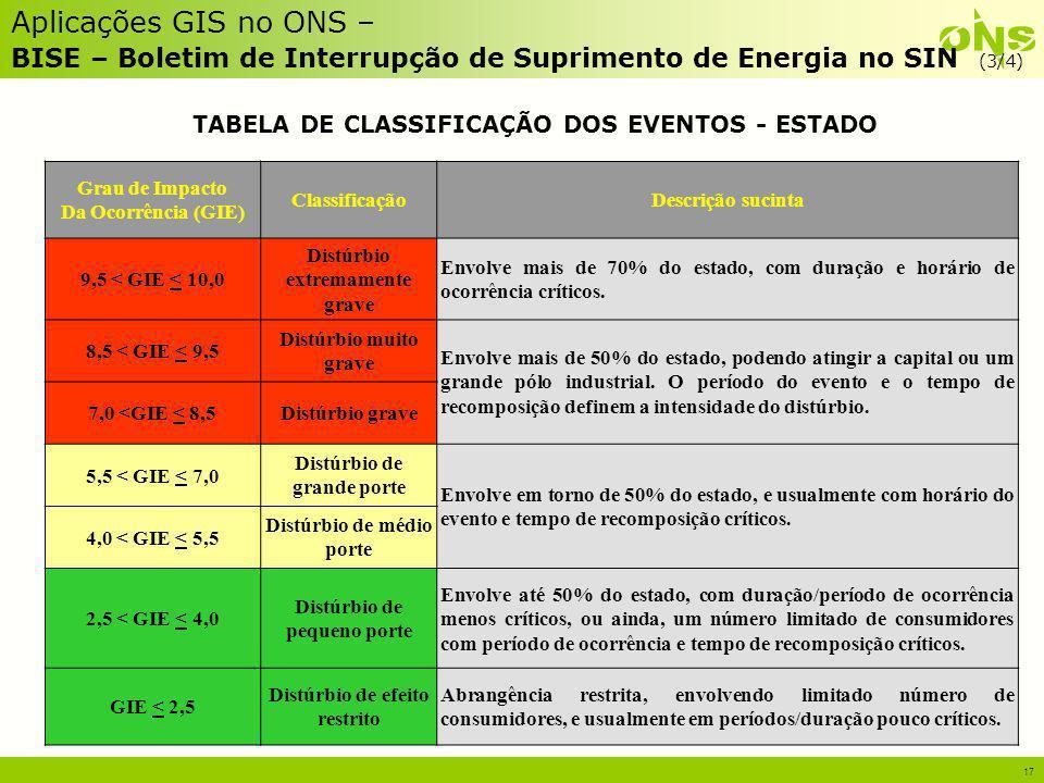 17 Aplicações GIS no ONS – BISE – Boletim de Interrupção de Suprimento de Energia no SIN (3/4) TABELA DE CLASSIFICAÇÃO DOS EVENTOS - ESTADO Grau de Im