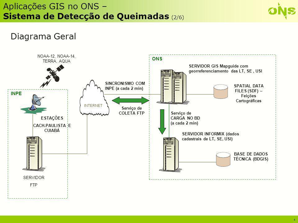 5 Aplicações GIS no ONS – Sistema de Detecção de Queimadas (3/6) Em média 20 arquivos por dia, com os dados orbitais das passagens dos satélites, intensidade e as coordenadas (latitude e longitude) dos focos de calor; Disponível no servidor de FTP do INPE em tempo real - assim que ocorre a passagem do satélite o arquivo é recebido nas estações Cachoeira Paulista e Cuiabá; Cada pixel representa uma área de 1,1Km 2 na superfície; Os sensores AVHRR e MODIS, são as únicas ferramentas disponíveis para monitoramento sistemático e regular de queimadas no país; Desde 1998 o INPE em conjunto com o IBAMA utiliza dados do sensor AVHRR do satélite meteorológico NOAA para o projeto de detecção de queimadas;