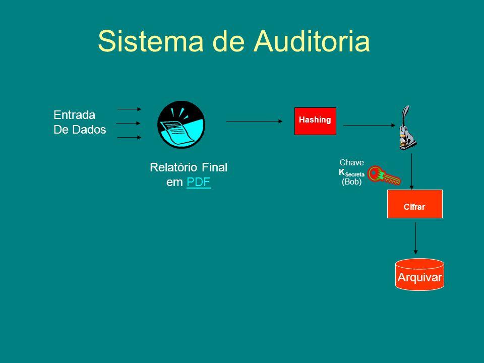 Sistema de Auditoria Entrada De Dados Relatório Final em PDFPDF Cifrar Chave K Secreta (Bob) Hashing Arquivar