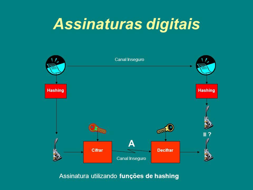 Assinaturas digitais CifrarDecifrar Canal Inseguro ? Hashing A Canal Inseguro Assinatura utilizando funções de hashing