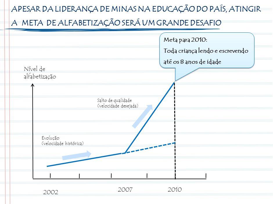 APESAR DA LIDERANÇA DE MINAS NA EDUCAÇÃO DO PAÍS, ATINGIR A META DE ALFABETIZAÇÃO SERÁ UM GRANDE DESAFIO 2002 20072010 Nível de alfabetização Salto de qualidade (velocidade desejada) Evolução (velocidade histórica) Meta para 2010: Toda criança lendo e escrevendo até os 8 anos de idade Meta para 2010: Toda criança lendo e escrevendo até os 8 anos de idade