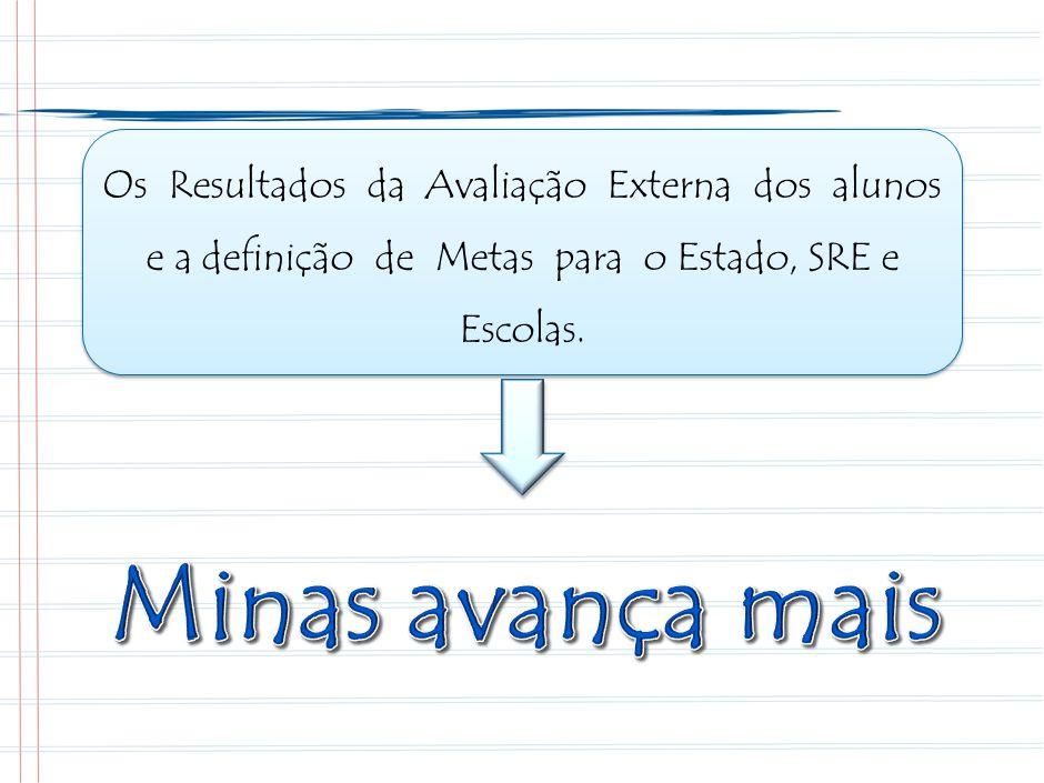Os Resultados da Avaliação Externa dos alunos e a definição de Metas para o Estado, SRE e Escolas.