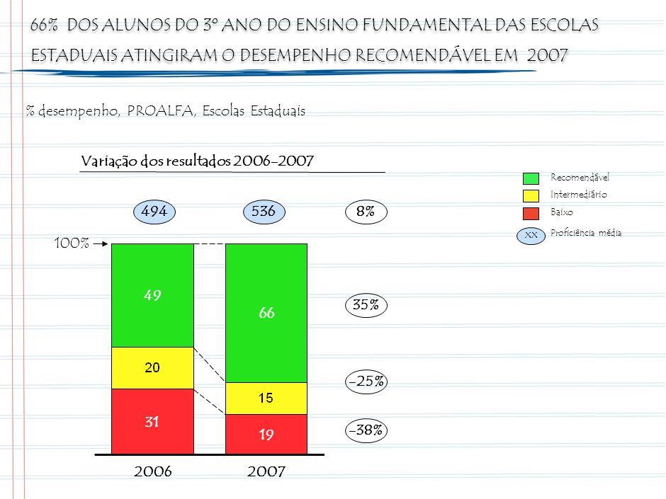 66% DOS ALUNOS DO 3º ANO DO ENSINO FUNDAMENTAL DAS ESCOLAS ESTADUAIS ATINGIRAM O DESEMPENHO RECOMENDÁVEL EM 2007 49 31 2006 66 19 2007 100% Recomendável Intermediário Baixo Variação dos resultados 2006-2007 494536 xx Proficiência média 8% 35% -25% -38% % desempenho, PROALFA, Escolas Estaduais