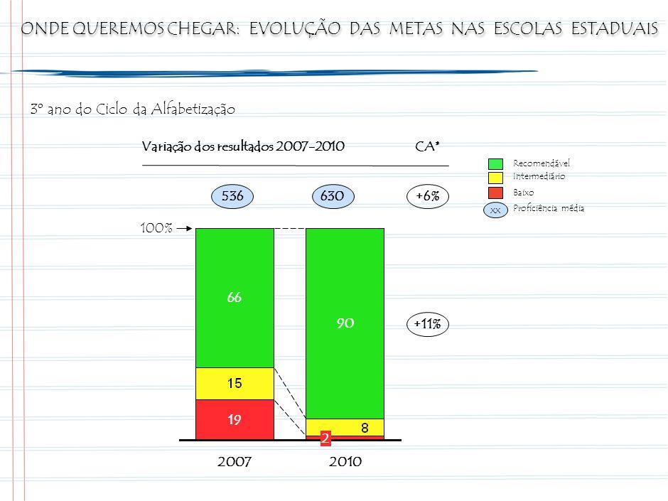 ONDE QUEREMOS CHEGAR: EVOLUÇÃO DAS METAS NAS ESCOLAS ESTADUAIS Recomendável Intermediário Baixo xx Proficiência média 3º ano do Ciclo da Alfabetização 66 19 2007 90 2 2010 100% 536630+6% +11% Variação dos resultados 2007-2010CA*