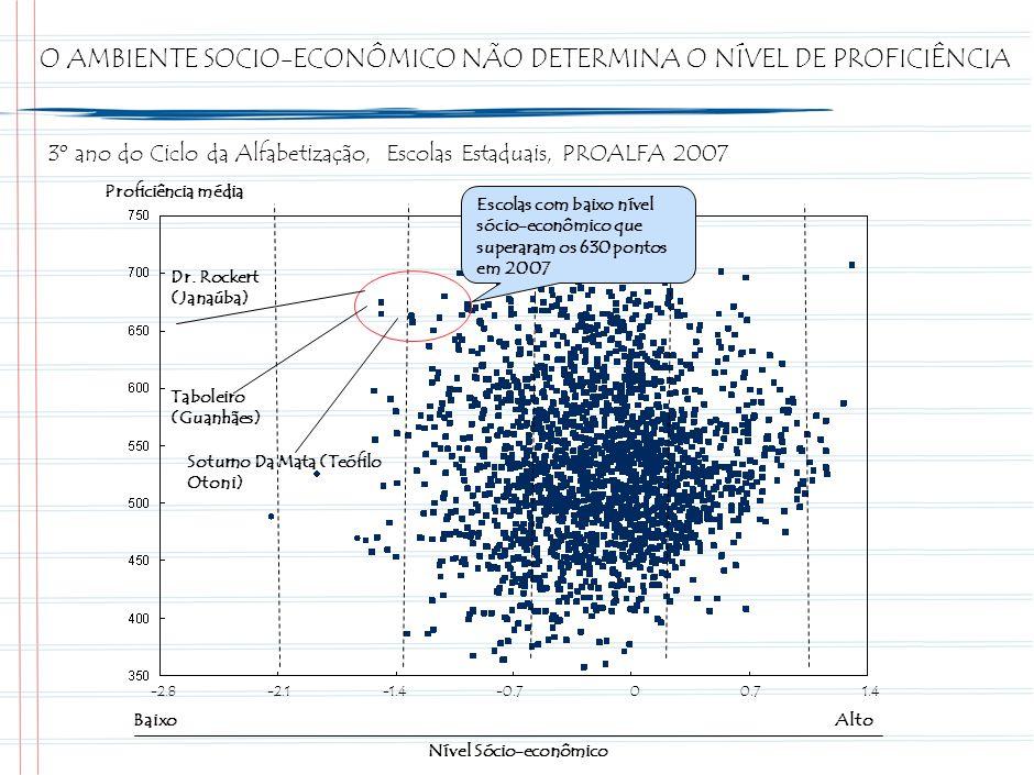 O AMBIENTE SOCIO-ECONÔMICO NÃO DETERMINA O NÍVEL DE PROFICIÊNCIA 01.40.7-1.4-2.1-2.8-0.7 Proficiência média Nível Sócio-econômico BaixoAlto 3º ano do Ciclo da Alfabetização, Escolas Estaduais, PROALFA 2007 Escolas com baixo nível sócio-econômico que superaram os 630 pontos em 2007 Dr.