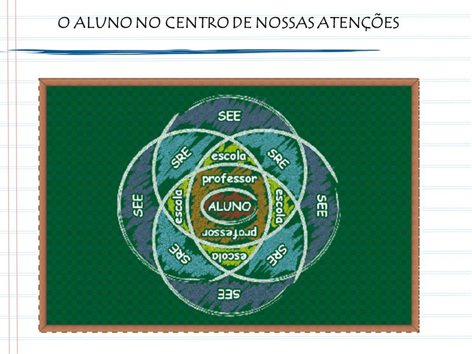 O ALUNO NO CENTRO DE NOSSAS ATENÇÕES