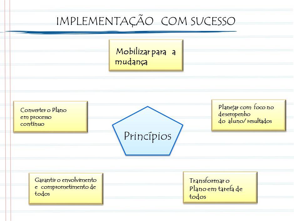 Princípios Planejar com foco no desempenho do aluno/ resultados Transformar o Plano em tarefa de todos Garantir o envolvimento e comprometimento de todos Converter o Plano em processo contínuo Mobilizar para a mudança IMPLEMENTAÇÃO COM SUCESSO