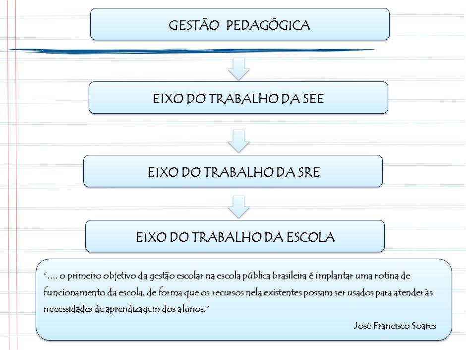 .... o primeiro objetivo da gestão escolar na escola pública brasileira é implantar uma rotina de funcionamento da escola, de forma que os recursos ne