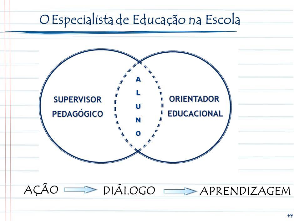 49 O Especialista de Educação na Escola AÇÃO DIÁLOGO APRENDIZAGEM ALUNO