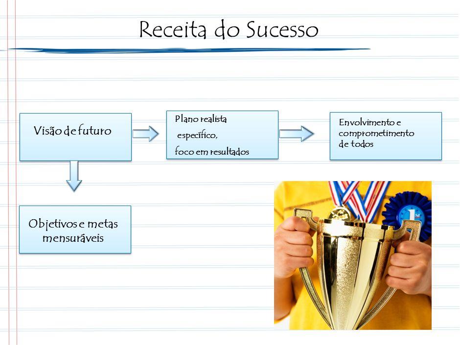 Objetivos e metas mensuráveis Visão de futuro Plano realista específico, foco em resultados Envolvimento e comprometimento de todos Receita do Sucesso