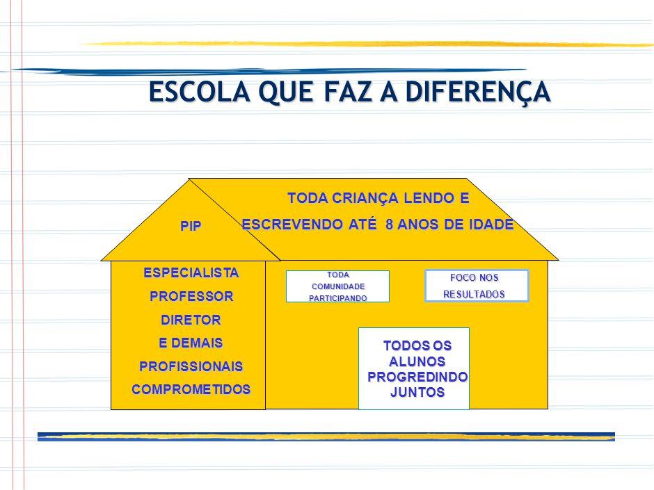 TODOS OS ALUNOS PROGREDINDO JUNTOS PIP ESPECIALISTA PROFESSOR DIRETOR E DEMAIS PROFISSIONAIS COMPROMETIDOS FOCO NOS RESULTADOS TODA COMUNIDADE PARTICIPANDO TODA CRIANÇA LENDO E ESCREVENDO ATÉ 8 ANOS DE IDADE ESCOLA QUE FAZ A DIFERENÇA