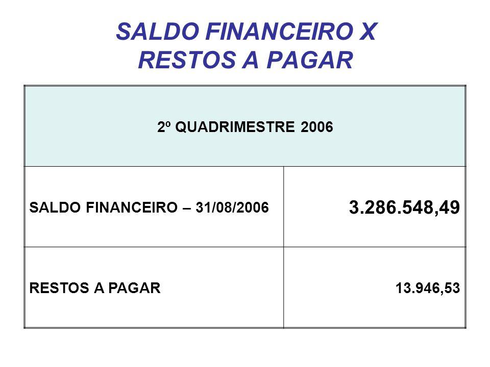 SALDO FINANCEIRO X RESTOS A PAGAR 2º QUADRIMESTRE 2006 SALDO FINANCEIRO – 31/08/2006 3.286.548,49 RESTOS A PAGAR13.946,53
