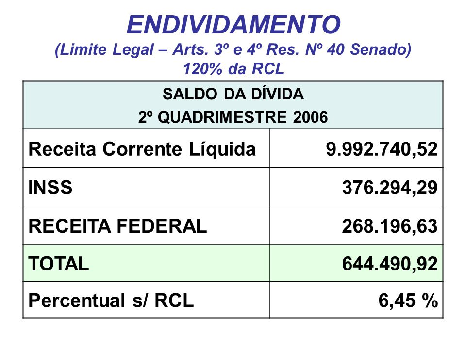ENDIVIDAMENTO (Limite Legal – Arts. 3º e 4º Res.