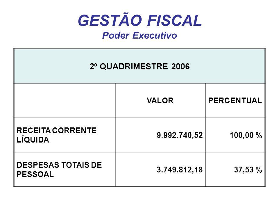 GESTÃO FISCAL Poder Executivo 2º QUADRIMESTRE 2006 VALORPERCENTUAL RECEITA CORRENTE LÍQUIDA 9.992.740,52100,00 % DESPESAS TOTAIS DE PESSOAL 3.749.812,1837,53 %