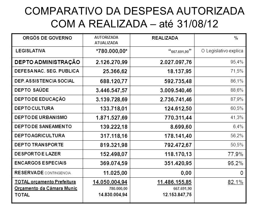 COMPARATIVO DA DESPESA AUTORIZADA COM A REALIZADA – até 31/08/12 ORGÕS DE GOVERNO AUTORIZADA ATUALIZADA REALIZADA % LEGISLATIVA *780.000,00* 667.691,90 O Legislativo explica DEPTO ADMINISTRAÇÃO2.126.270,992.027.097,76 95,4% DEFESA NAC.