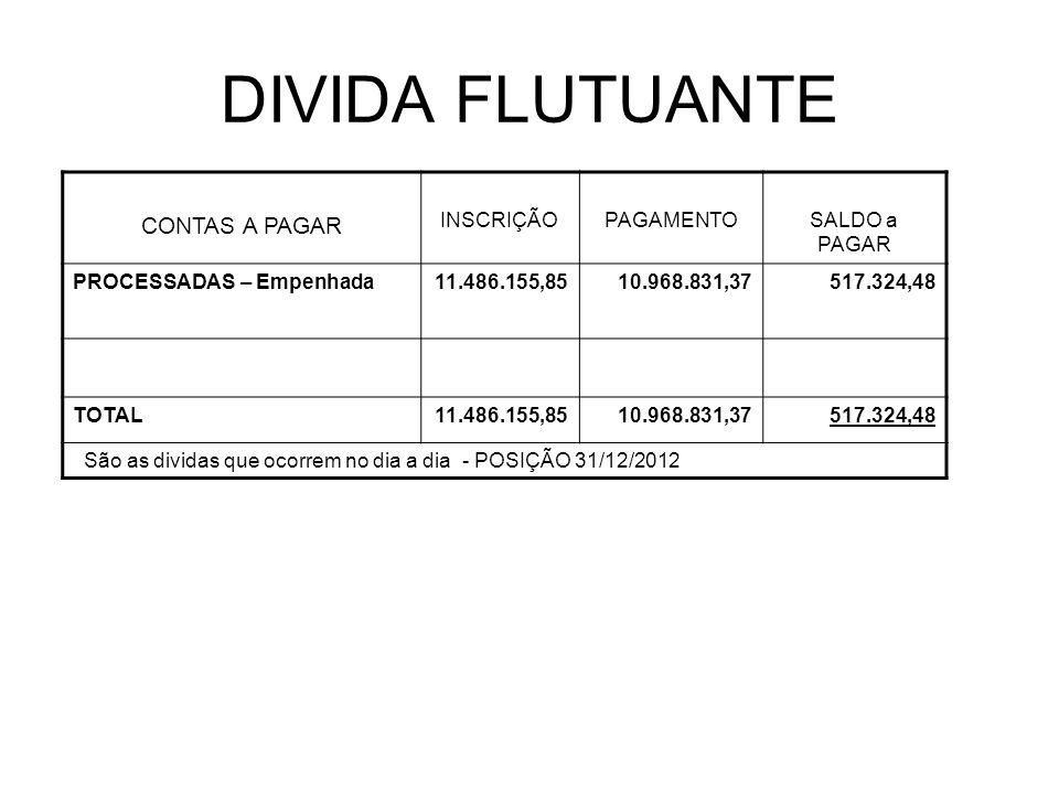 DIVIDA FLUTUANTE CONTAS A PAGAR INSCRIÇÃOPAGAMENTOSALDO a PAGAR PROCESSADAS – Empenhada11.486.155,8510.968.831,37517.324,48 TOTAL11.486.155,8510.968.8