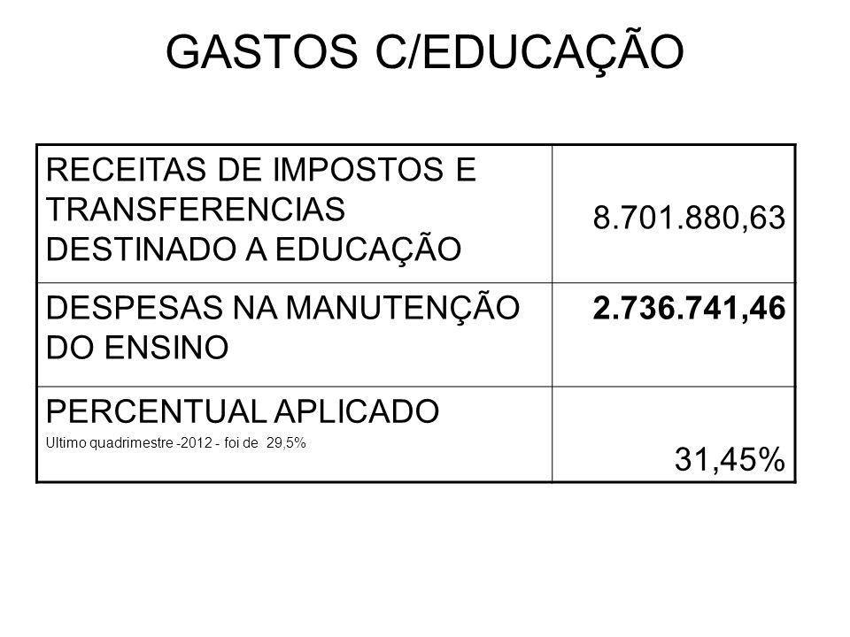 GASTOS C/EDUCAÇÃO RECEITAS DE IMPOSTOS E TRANSFERENCIAS DESTINADO A EDUCAÇÃO 8.701.880,63 DESPESAS NA MANUTENÇÃO DO ENSINO 2.736.741,46 PERCENTUAL APLICADO Ultimo quadrimestre -2012 - foi de 29,5% 31,45%