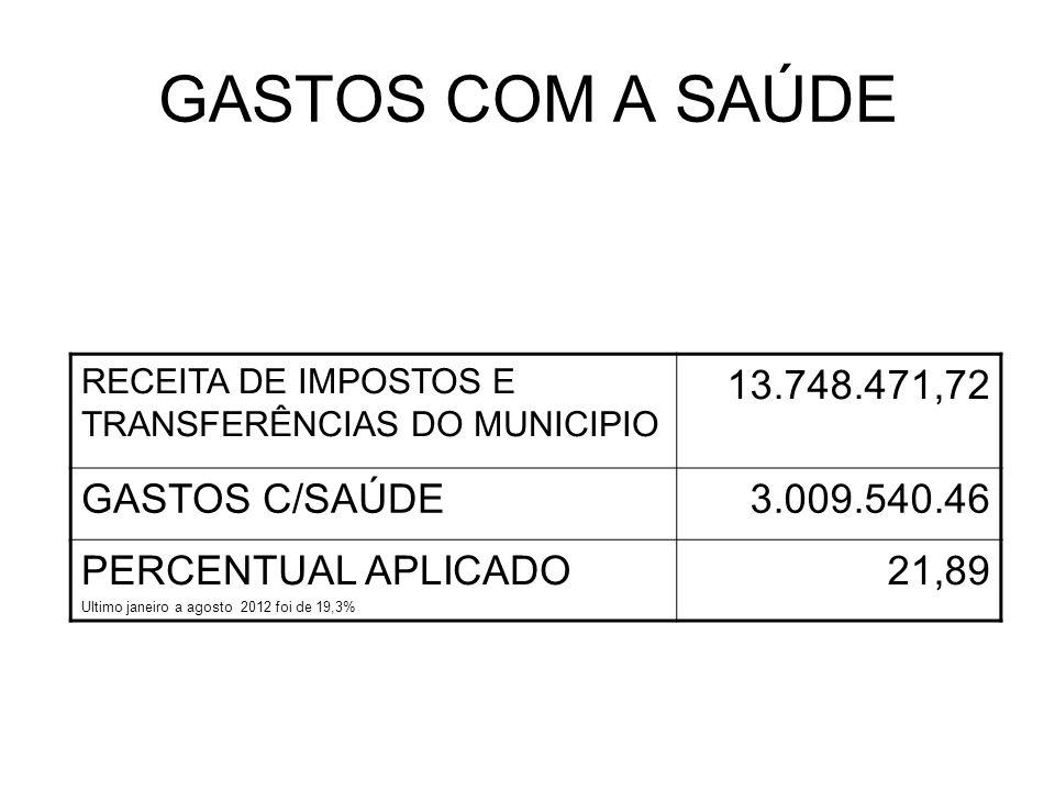 GASTOS COM A SAÚDE RECEITA DE IMPOSTOS E TRANSFERÊNCIAS DO MUNICIPIO 13.748.471,72 GASTOS C/SAÚDE3.009.540.46 PERCENTUAL APLICADO Ultimo janeiro a agosto 2012 foi de 19,3% 21,89