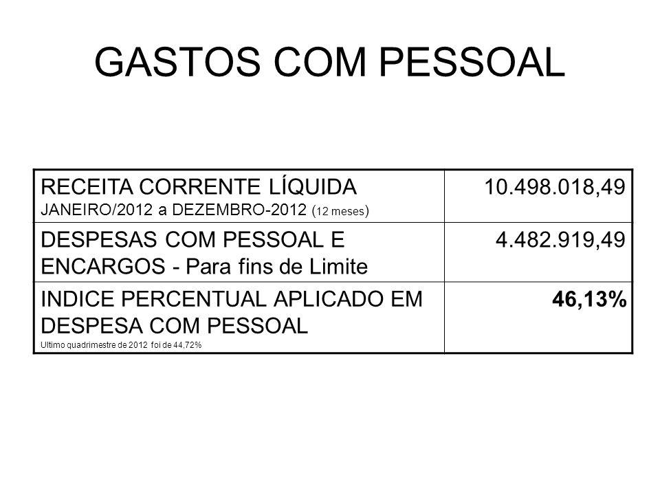 GASTOS COM PESSOAL RECEITA CORRENTE LÍQUIDA JANEIRO/2012 a DEZEMBRO-2012 ( 12 meses ) 10.498.018,49 DESPESAS COM PESSOAL E ENCARGOS - Para fins de Limite 4.482.919,49 INDICE PERCENTUAL APLICADO EM DESPESA COM PESSOAL Ultimo quadrimestre de 2012 foi de 44,72% 46,13%