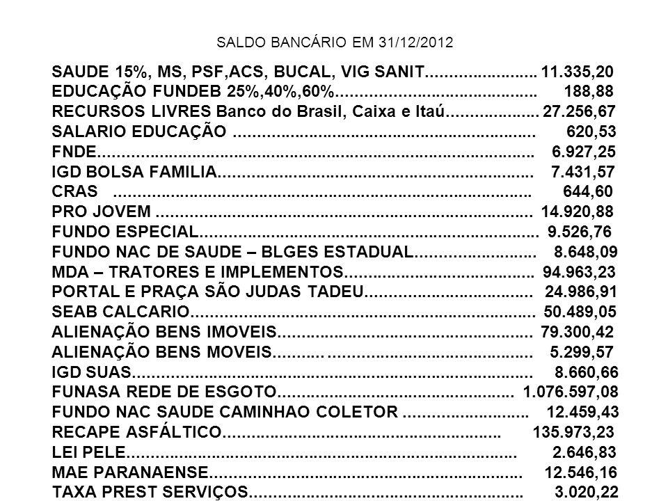 SALDO BANCÁRIO EM 31/12/2012 SAUDE 15%, MS, PSF,ACS, BUCAL, VIG SANIT........................ 11.335,20 EDUCAÇÃO FUNDEB 25%,40%,60%...................