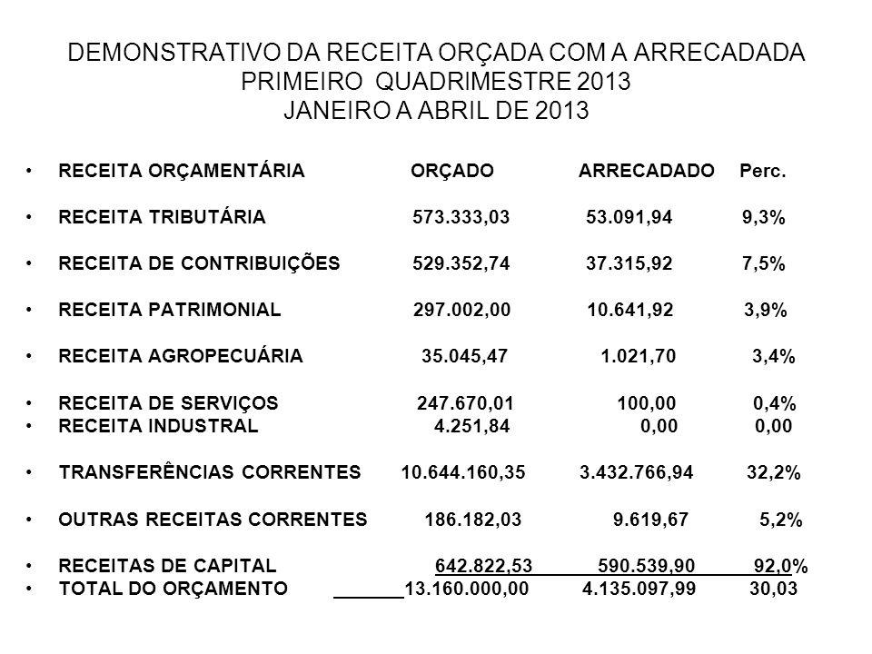 DEMONSTRATIVO DA RECEITA ORÇADA COM A ARRECADADA PRIMEIRO QUADRIMESTRE 2013 JANEIRO A ABRIL DE 2013 RECEITA ORÇAMENTÁRIA ORÇADO ARRECADADO Perc.