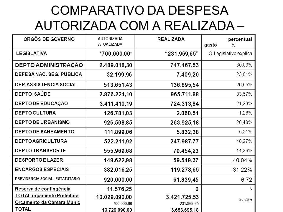 COMPARATIVO DA DESPESA AUTORIZADA COM A REALIZADA – ORGÕS DE GOVERNO AUTORIZADA ATUALIZADA REALIZADA percentual gasto % LEGISLATIVA *700.000,00*231.969,65 O Legislativo explica DEPTO ADMINISTRAÇÃO2.489.018,30747.467,53 30,03% DEFESA NAC.