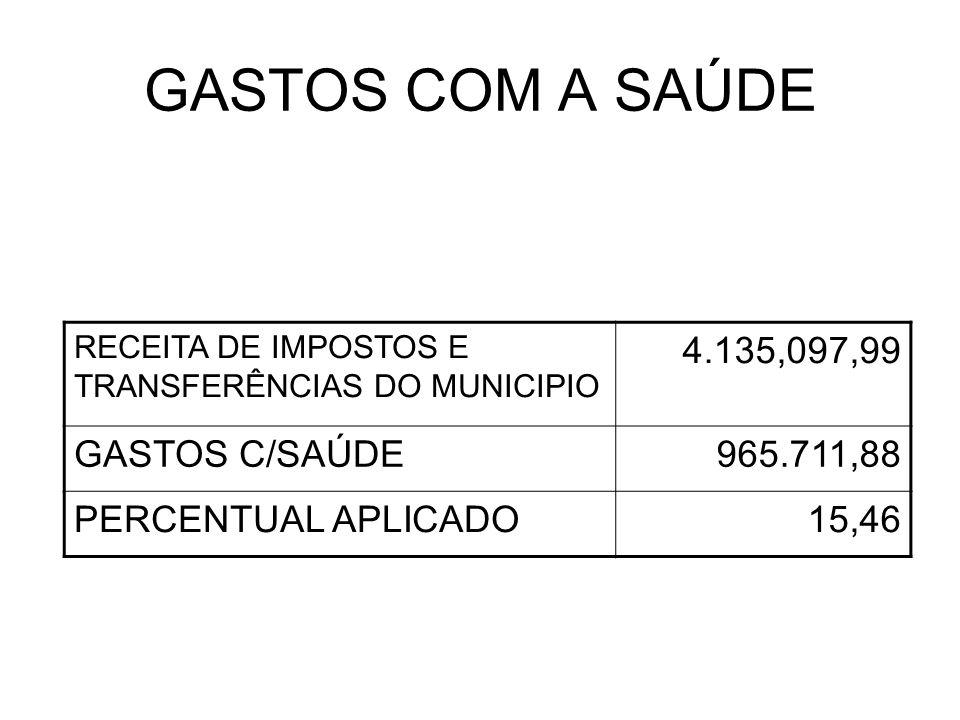 GASTOS COM A SAÚDE RECEITA DE IMPOSTOS E TRANSFERÊNCIAS DO MUNICIPIO 4.135,097,99 GASTOS C/SAÚDE965.711,88 PERCENTUAL APLICADO15,46