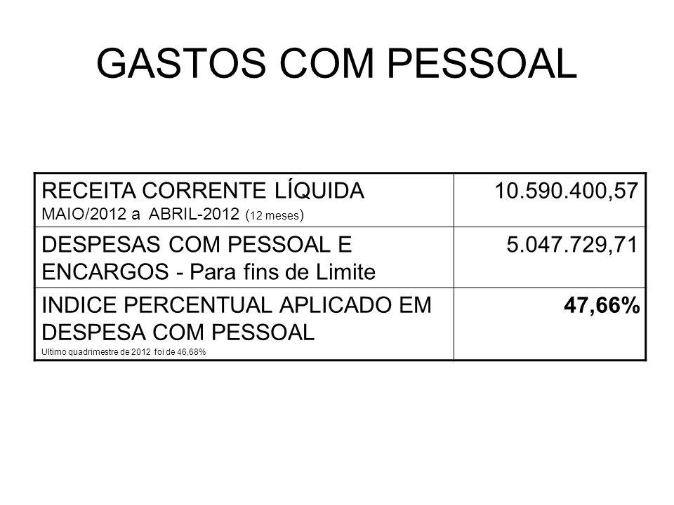 GASTOS COM PESSOAL RECEITA CORRENTE LÍQUIDA MAIO/2012 a ABRIL-2012 ( 12 meses ) 10.590.400,57 DESPESAS COM PESSOAL E ENCARGOS - Para fins de Limite 5.047.729,71 INDICE PERCENTUAL APLICADO EM DESPESA COM PESSOAL Ultimo quadrimestre de 2012 foi de 46,68% 47,66%
