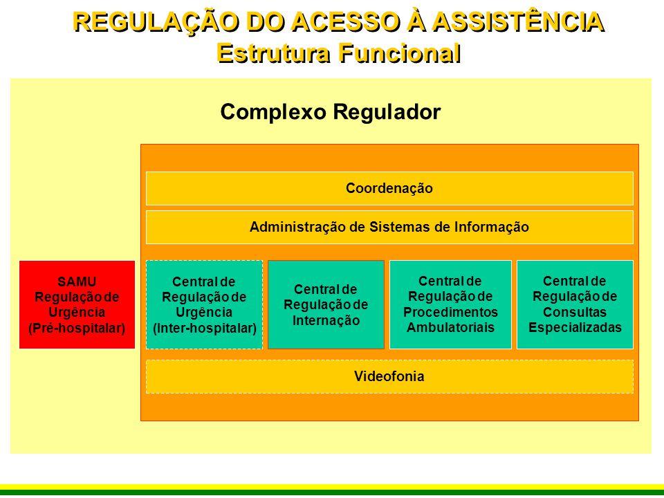 Complexo Regulador Coordenação SAMU Regulação de Urgência (Pré-hospitalar) Central de Regulação de Internação Central de Regulação de Procedimentos Am