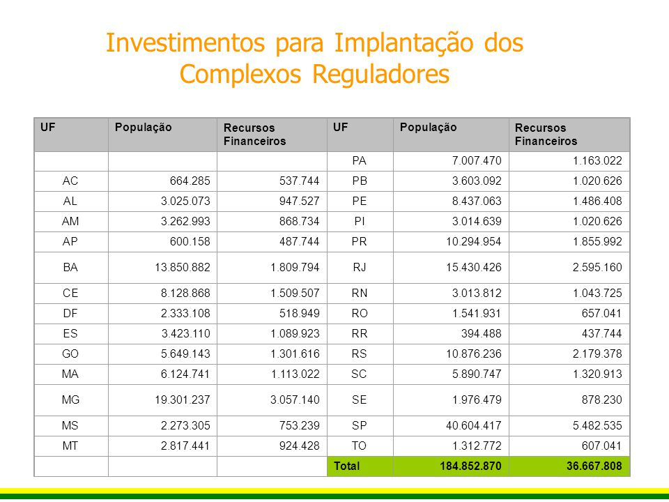 UFPopulaçãoRecursos Financeiros UFPopulaçãoRecursos Financeiros PA7.007.4701.163.022 AC664.285537.744PB3.603.0921.020.626 AL3.025.073947.527PE8.437.0631.486.408 AM3.262.993868.734PI3.014.6391.020.626 AP600.158487.744PR10.294.9541.855.992 BA13.850.8821.809.794RJ15.430.4262.595.160 CE8.128.8681.509.507RN3.013.8121.043.725 DF2.333.108518.949RO1.541.931657.041 ES3.423.1101.089.923RR394.488437.744 GO5.649.1431.301.616RS10.876.2362.179.378 MA6.124.7411.113.022SC5.890.7471.320.913 MG19.301.2373.057.140SE1.976.479878.230 MS2.273.305753.239SP40.604.4175.482.535 MT2.817.441924.428TO1.312.772607.041 Total184.852.87036.667.808 Investimentos para Implantação dos Complexos Reguladores