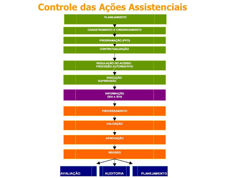 Controle das Ações Assistenciais