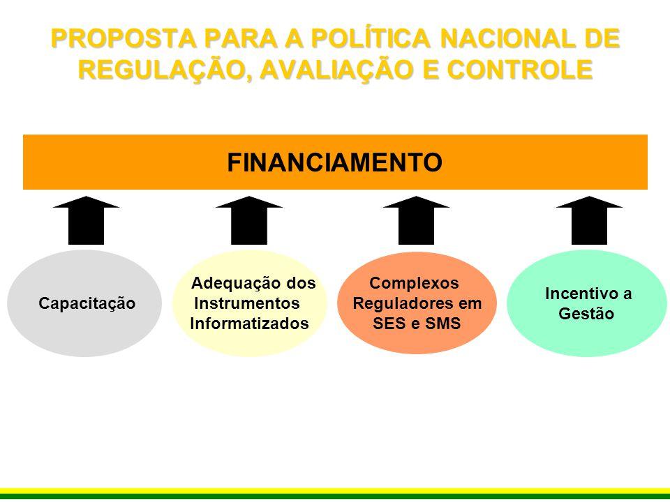 FINANCIAMENTO Complexos Reguladores em SES e SMS Adequação dos Instrumentos Informatizados Incentivo a Gestão Capacitação PROPOSTA PARA A POLÍTICA NAC