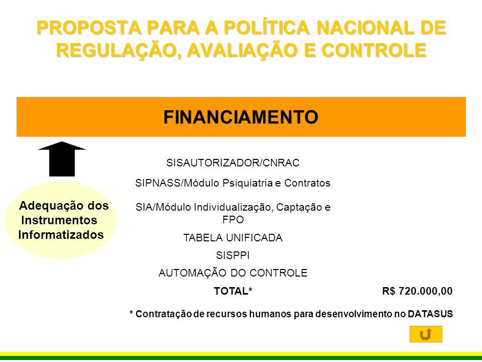 FINANCIAMENTO SISAUTORIZADOR/CNRAC SIPNASS/Módulo Psiquiatria e Contratos SIA/Módulo Individualização, Captação e FPO TABELA UNIFICADA SISPPI AUTOMAÇÃ