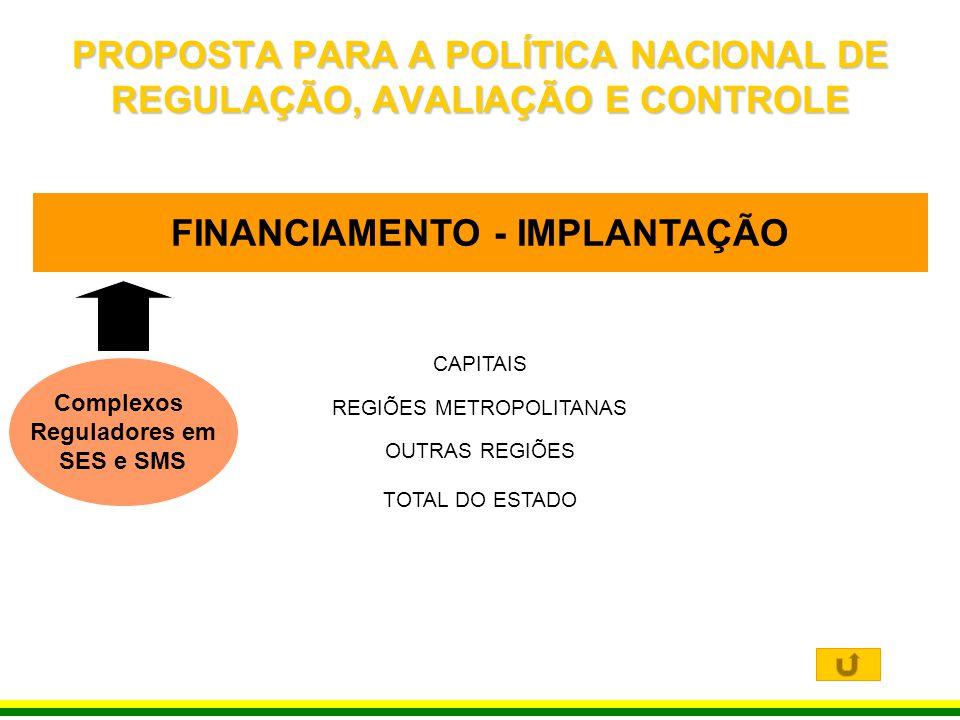 FINANCIAMENTO - IMPLANTAÇÃO Complexos Reguladores em SES e SMS CAPITAIS11.494.510,00 REGIÕES METROPOLITANAS8.464.770,00 OUTRAS REGIÕES16.708.517,00 TO