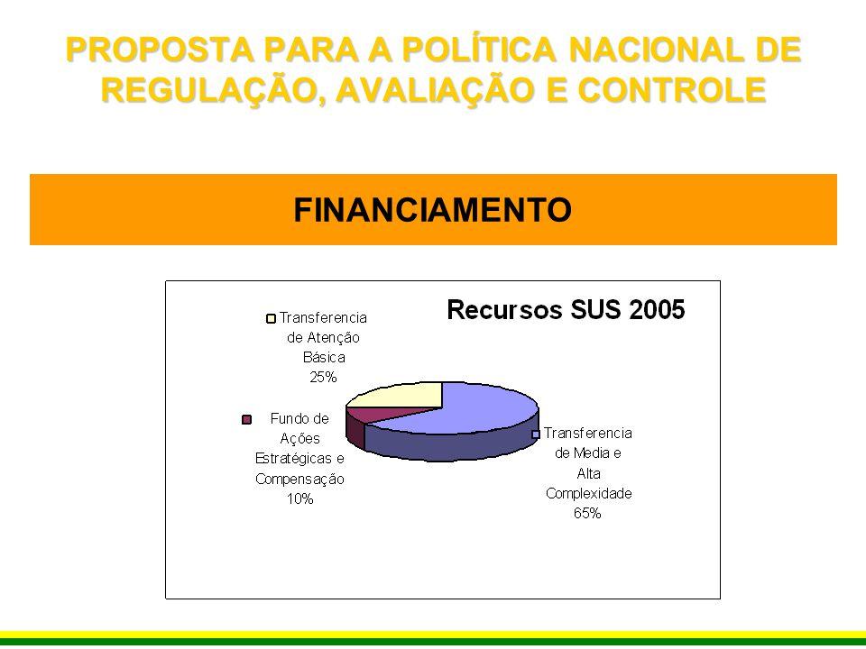 FINANCIAMENTO PROPOSTA PARA A POLÍTICA NACIONAL DE REGULAÇÃO, AVALIAÇÃO E CONTROLE